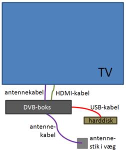 dvb-tv-forbindelse
