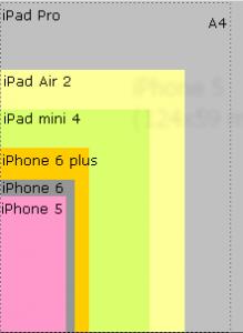 Størrelse af forskellige iPhone- og iPad-modeller (ydre mål). Den stiplede firkant svarer til A4 (297 x 210 mm).