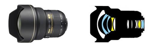Opbygning af Nikon-optik