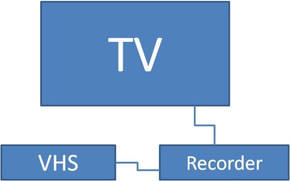 VHS-maskinen forbindes til en recoder som igen er forbundet til et tv.