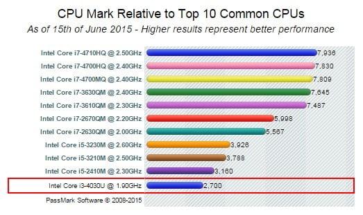 Processoren scorer 2.700 hos CPUbenchmark.